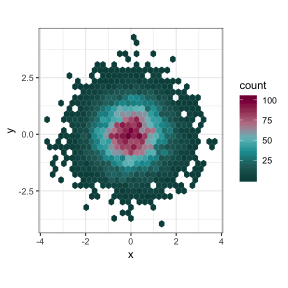 🎶 Don't cha wish your ggplot had colours like me? 🎶